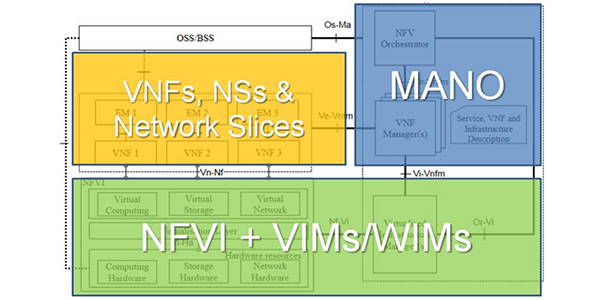 The Context of Open Source MANO and NFV Orchestration
